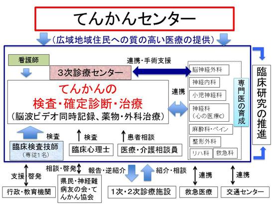 てんかんセンター地域医療連携ネットワーク構築チャート図