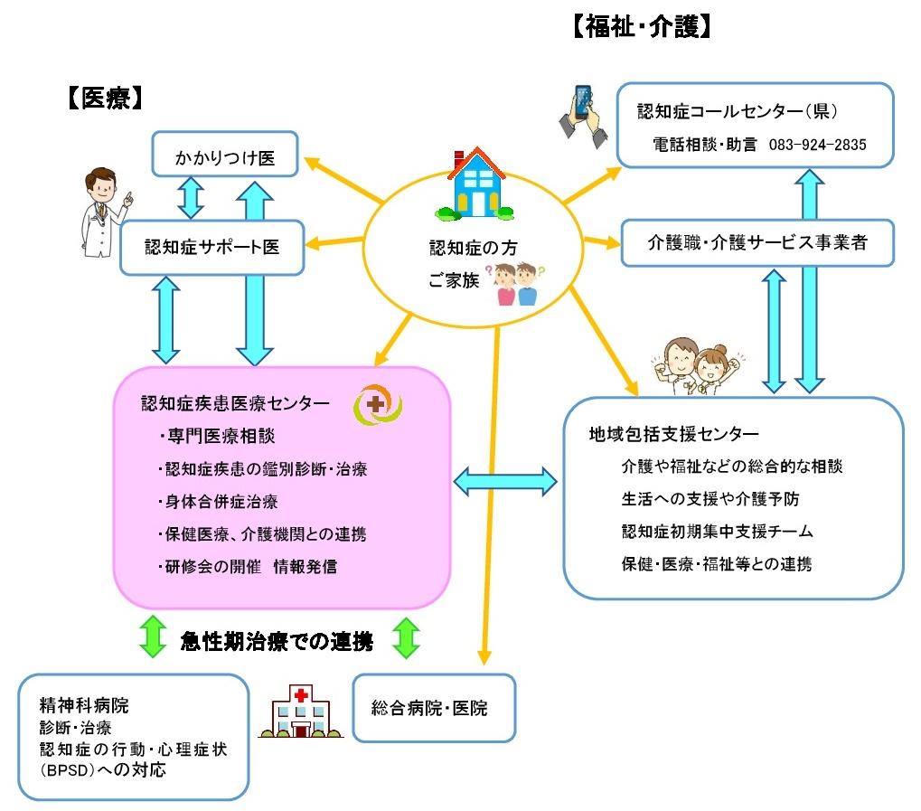 認知症疾患医療センター支援連携体制の説明画像