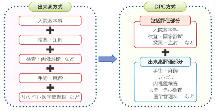 出来高方式とDPC方式の違いについての説明図
