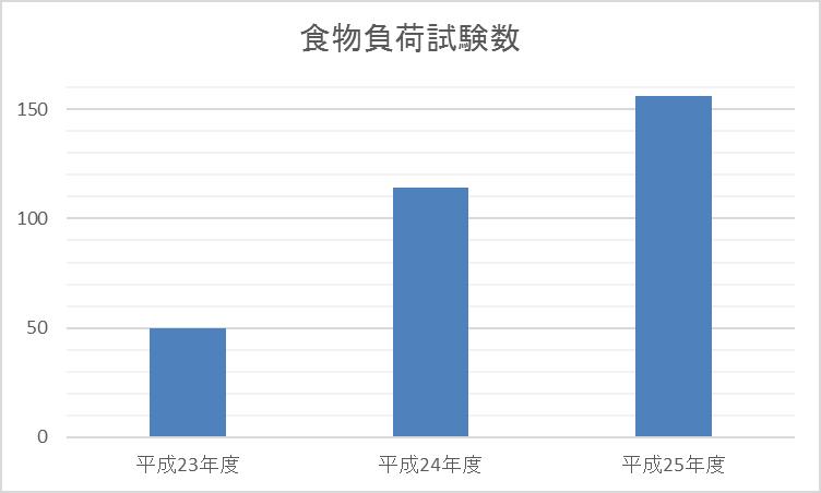 食物負荷試験数グラフ