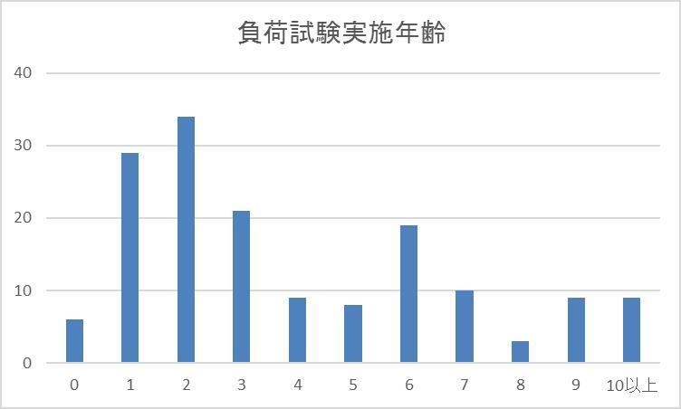 負荷試験実施対象者の年齢別グラフ