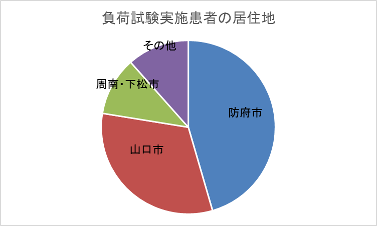負荷試験実施患者の市町村別円グラフ