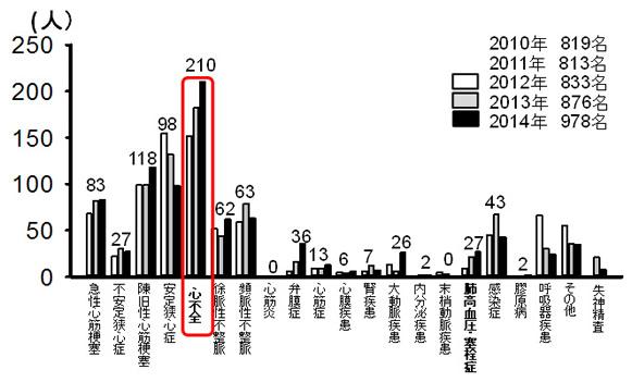 平成24~26年度入院患者内訳 グラフ画像