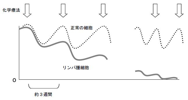 化学療法の曲線グラフ