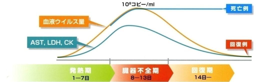 SFTSの臨床経過曲線グラフ