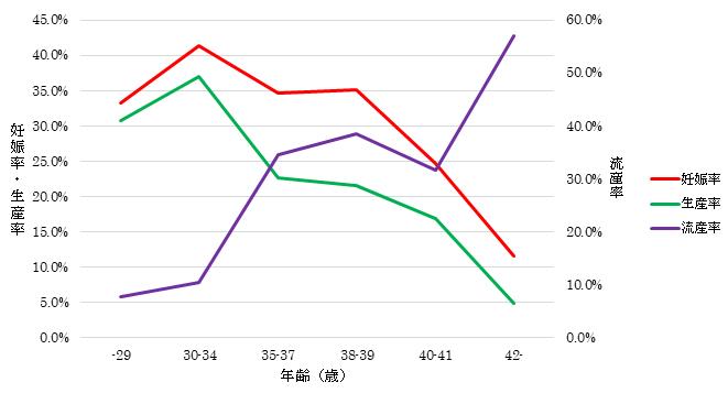 2014年から2016年までの年齢別の妊娠率と生産率と流産率の折れ線グラフ