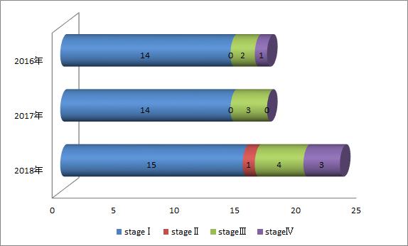 進行期別、子宮体癌の症例数棒グラフ