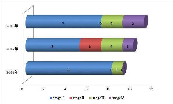 進行期別、卵巣癌の症例数棒グラフ