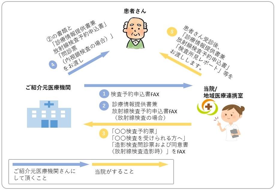 検査予約の申し込み方法の説明図