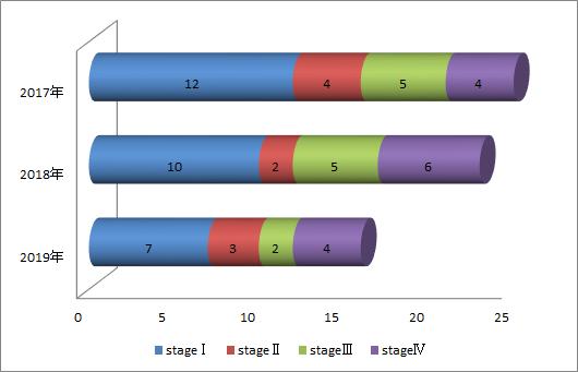 進行期別、子宮頚癌の症例数棒グラフ